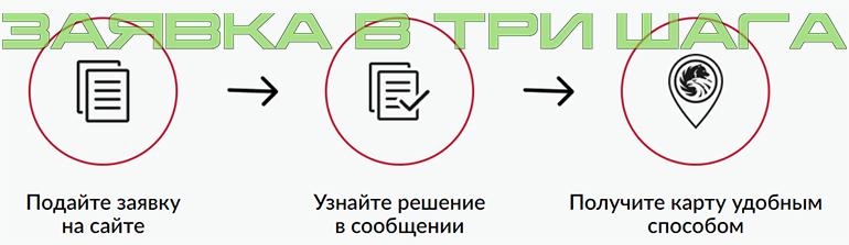 онлайн-заявка на кредитную карту банка Русский Стандарт