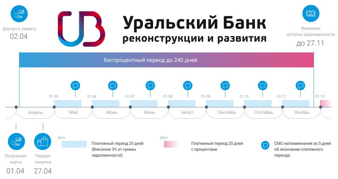 УБРИР схема работы льготного периода карты 240 дней без %